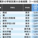 【記事紹介】「平成累計の東大合格者が多い学校」ランキング